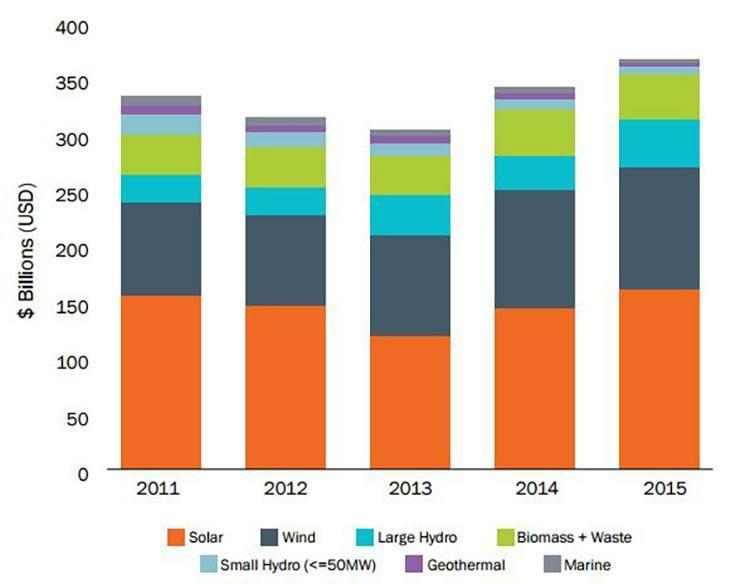 2015年发展中国家清洁能源投资首超发达国家