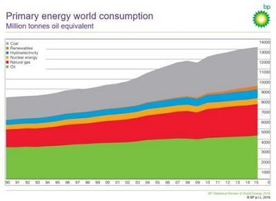 2015年全球一次能源消耗仅增长1%