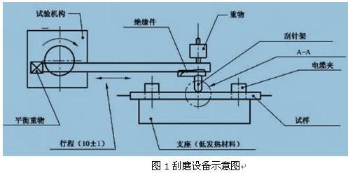 国内外轨道交通电缆耐磨试验的简介