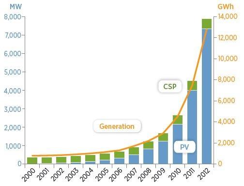 太阳能&风能发电量和装机量同步增长