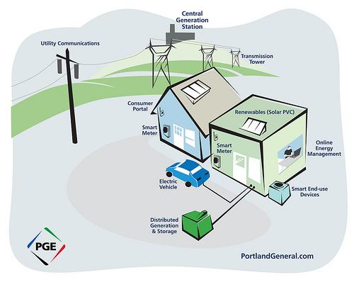 美国:智能电网技术增强电网灵活性_电线电缆资讯_电缆