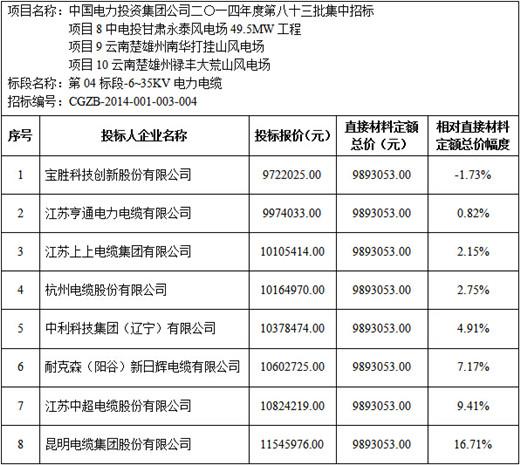 中电投甘肃永泰、云南打挂山等项目6-35kV电缆开标价格分析
