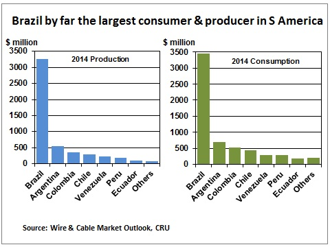 2015年全球绝缘线缆需求预增3.8%