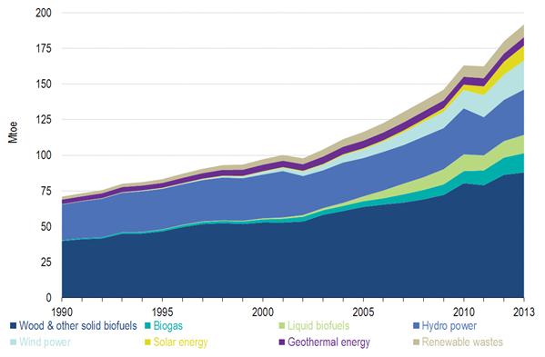 资讯 国际要闻 详情     截止2013年底,欧盟可再生能源占能源结构比例