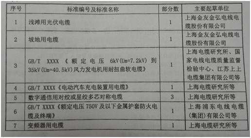 全国电线电缆标准化技术委员会2015年重点开展的标准修制定工作共9个