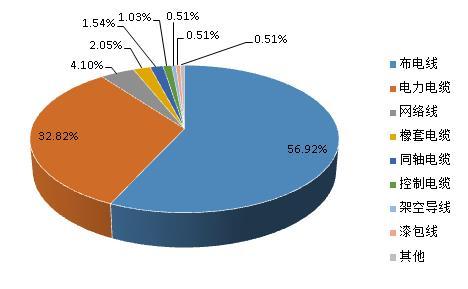 2014年度质监系统电线电缆产品抽检不合格种类分部情况