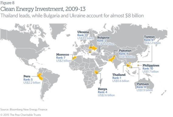 清洁能源投资正在向发展中国家转移