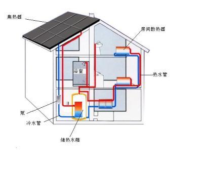 河北平泉县农民自制环保太阳能暖房