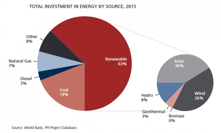 世界银行:2015年太阳能社会出资达94亿美金