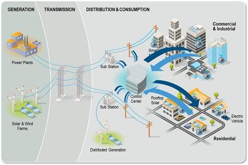 2015-2025东亚智能电网出资累计达545亿美金