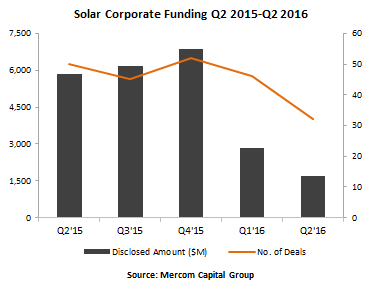 Q2太阳能企业融资规划降至三年来最低