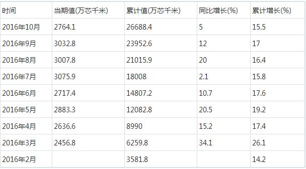 1-10月我国光缆产量26688.4万芯千米 同比增长15.5%