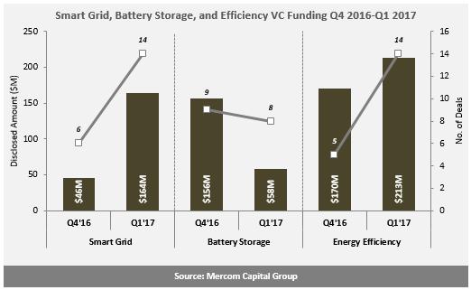 2017年一季度智能电网风险投资达11.3亿元