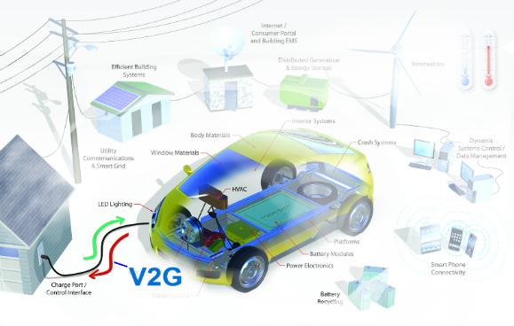 2017-2021年全球汽车到电网市场年增18.08%