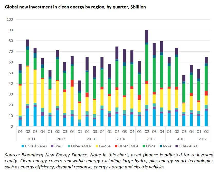 Q2全球清洁能源投资648亿美元 环增21%