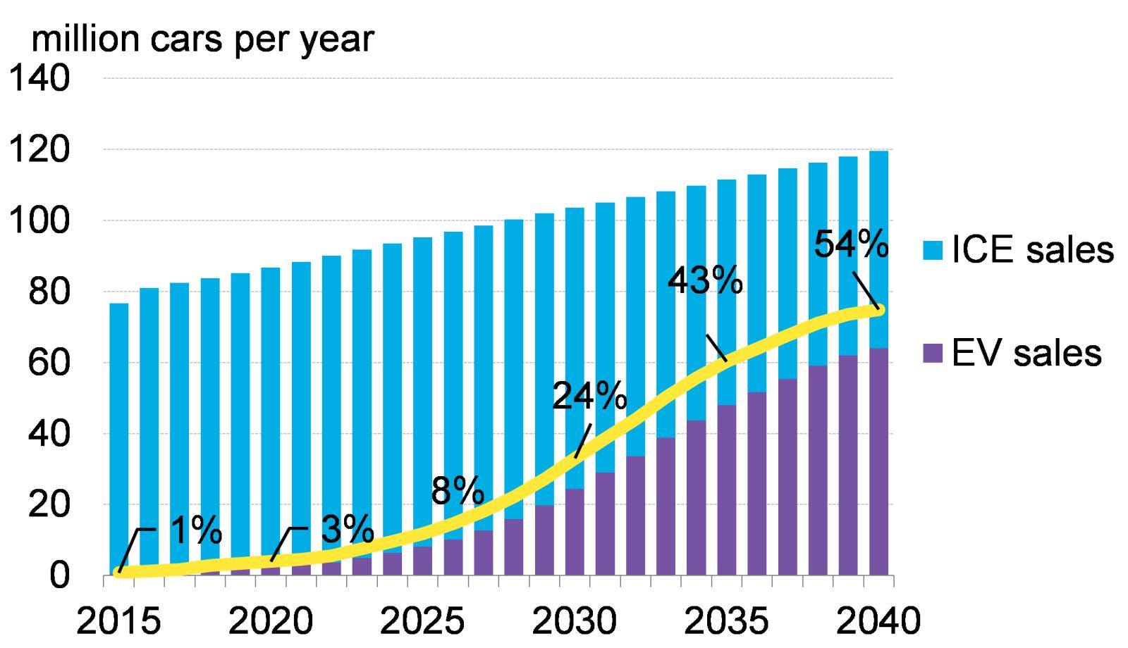 到2040年电动汽车占新车销量比例将达到54%