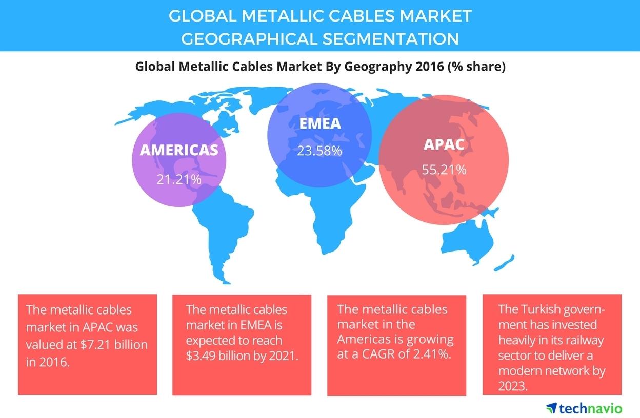 2017-2021环球金属线缆须要年复合增率约3%