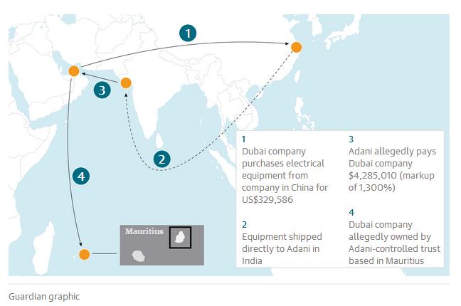 印度矿业巨头阿达尼集团因涉嫌金融犯罪遭调查