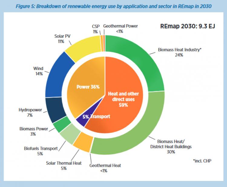 2030年印度有望成全球第四大可再生能源市场