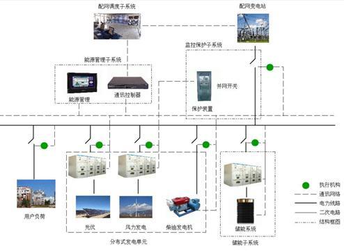 资讯 技术 详情     【电缆网讯】日前,泰昂能源安徽绩溪工厂微电网