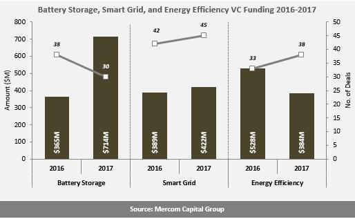2017全球电池储能、智网和能效企业风投达15亿美元