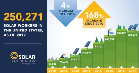 2017年美国太阳能行业就业率首次出现负增长