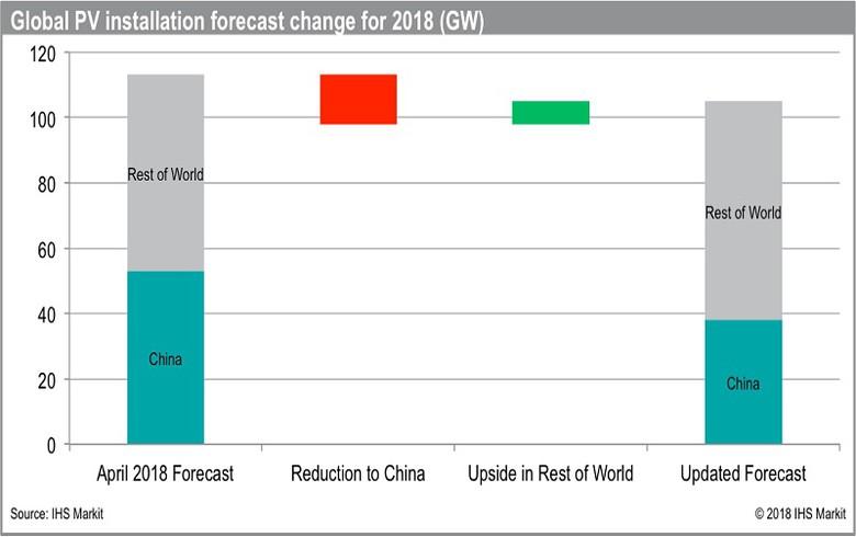 IHS Markit下调2018年光伏需求预测至105吉瓦