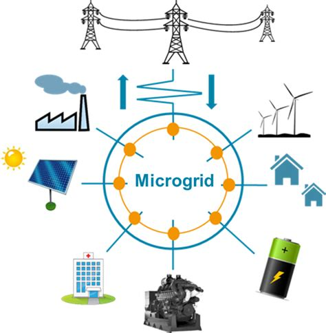 2018年环球微电网市场规模达222.2亿美圆