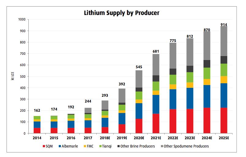 电池制造商需求激增 到2027年锂市场预计增长650%