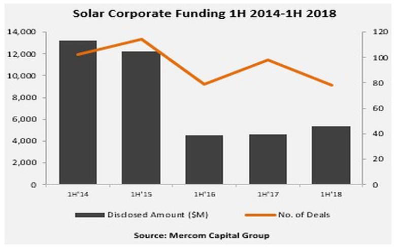 上半年全球太阳能行业企业融资同比增长15%