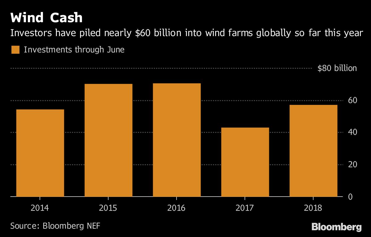 1-6月风电投资累计达572亿美元 同比增33