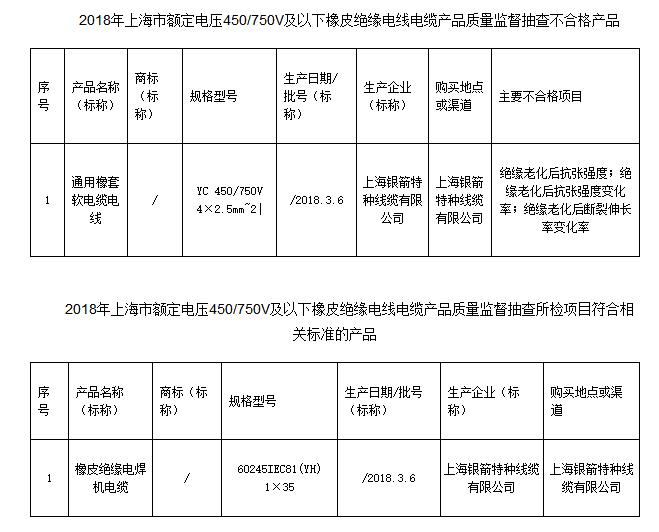 上海银箭特种线缆公司所产通用橡套软电缆抽查不合格