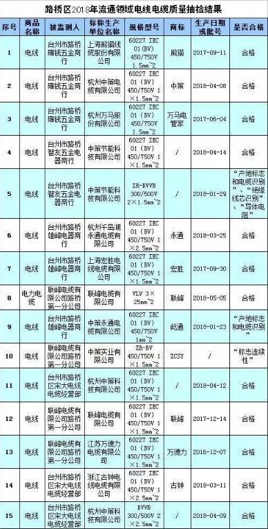 台州路桥抽检流通领域15批次电线电缆 3批次不合格
