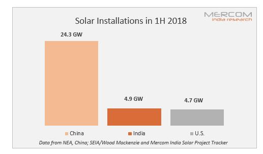 2018年上半年 印度成为世界第二大太阳能市场