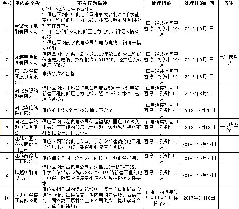 國網河北電力通報不良行為 10起涉及電線電纜
