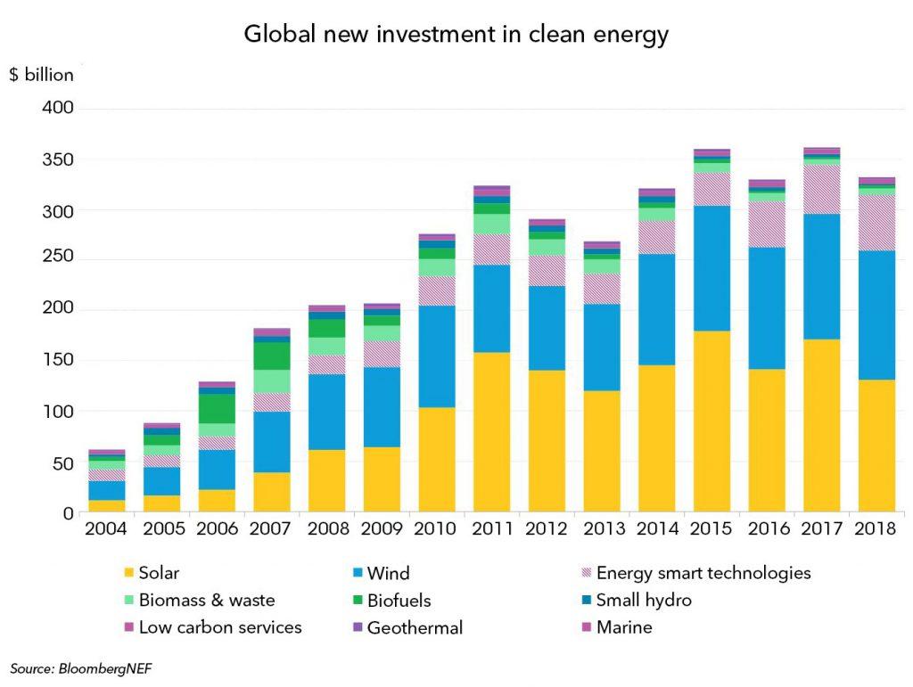 【电缆网讯】彭博新能源财经(BNEF)周三公布了其年度和权威的全球清洁能源投资数据,显示2018年的总投资达到了令人印象深刻的3331亿美元,尽管这比2017年的3617亿美元下降了7%,但这是清洁能源投资连续第五年超过3000亿美元。  绝大多数清洁能源技术在2018年的投资都有所增加,但增幅不尽相同。生物质和废物转化为能源等小型技术增加了18%,达到63亿美元,生物燃料增加了47%,达到30亿美元,地热增加了10%,达到18亿美元,海洋投资增加了16%,达到1.