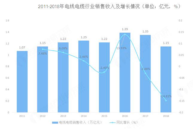 电线电缆行业深化改革,市场规模出现一定幅度下降
