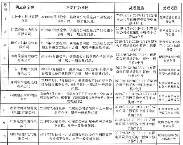 国网湖南电力:9月新增不良行为处理10起