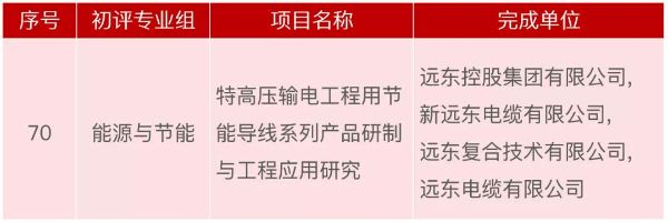 喜讯!远东控股集团获2019年江苏省科学技术奖