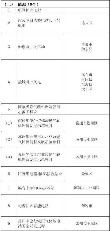 2020年江苏安排重点能源项目18个