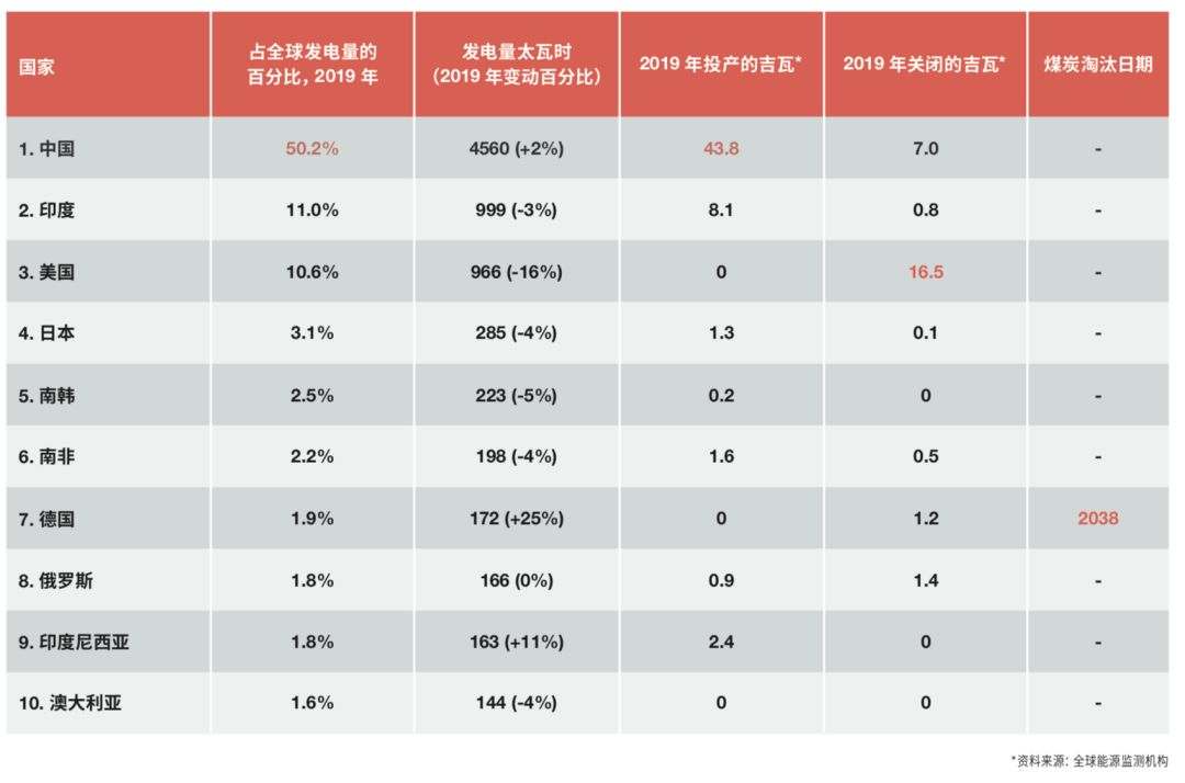 2019年中国燃煤电站发电量占全球煤电50.2%