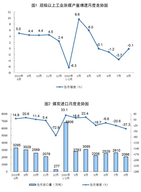 统计局:8月份煤炭进口降幅继续扩大