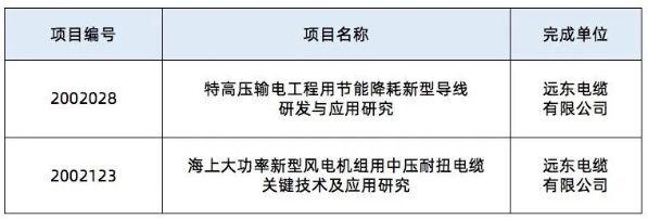 2020年度中国机械工业科学技术奖授奖项目(科技进步类)