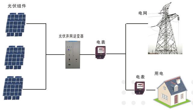 光伏逆变器详解 电线电缆资讯 电缆网